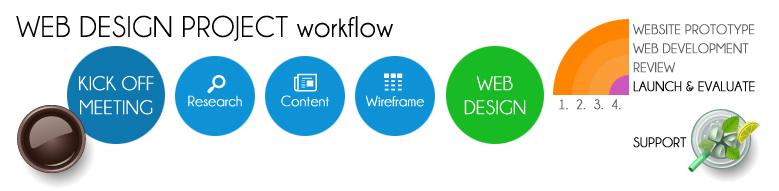 services-infogram